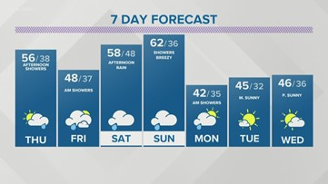Storm Team 2 Maria Genero Has Your Early Evening Forecast For March 25, 2020