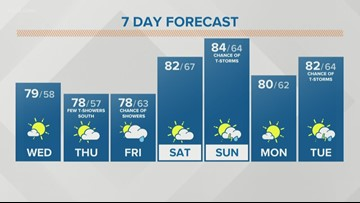 Storm Team 2 Patrick Hammer Has Your Midday Forecast for August 14, 2019 and Kevin O'Neill Is Live at the Fair Forecast