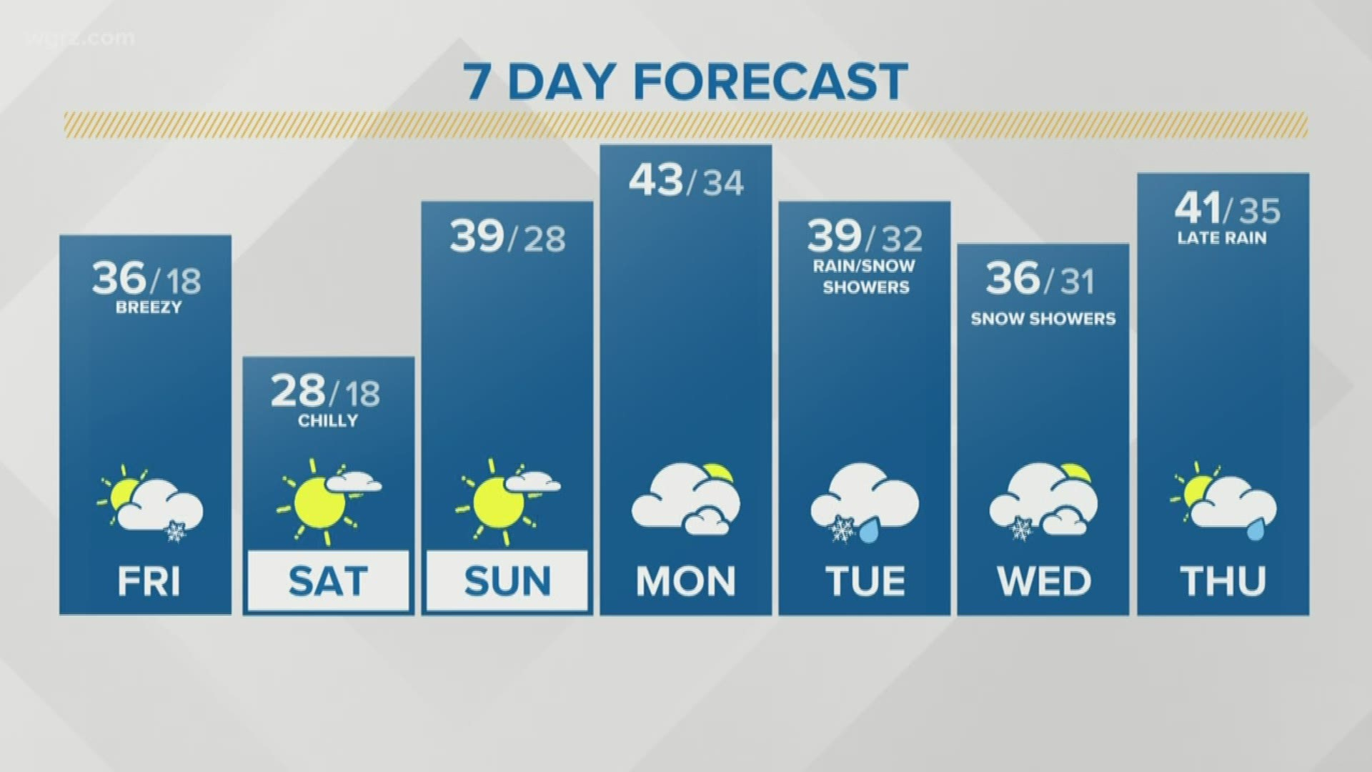 Coldest First Half Of November On Record In Buffalo Wgrz Com