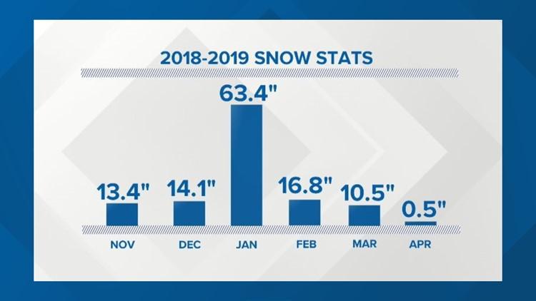 2018-2019 snow stats