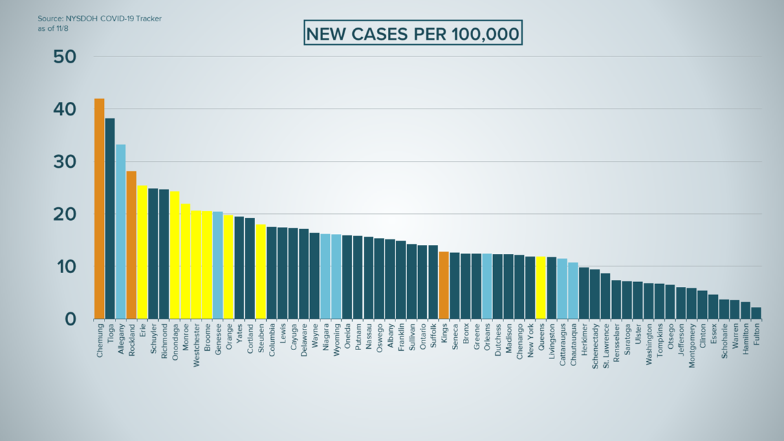 See How All New York Counties Rank By Rolling Average Of New Covid 19 Cases Per 100 000 Residents Wgrz Com
