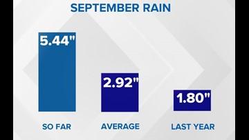 September has been quite wet