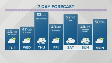 Storm Team 2 Maria Genero Has Your Early Evening Forecast For March 23, 2020