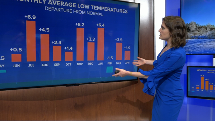 Heather's Weather Whys: Buffalo's winter low temperatures are rising